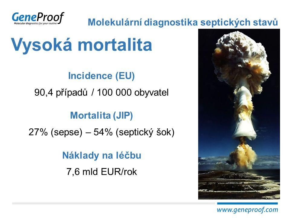 27% (sepse) – 54% (septický šok)