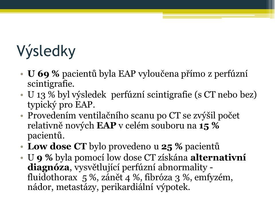 Výsledky U 69 % pacientů byla EAP vyloučena přímo z perfúzní scintigrafie.