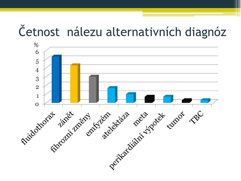 Četnost nálezu alternativních diagnóz