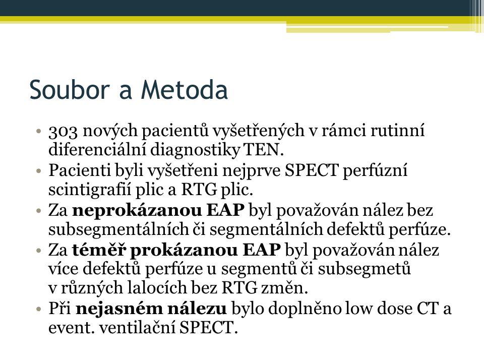 Soubor a Metoda 303 nových pacientů vyšetřených v rámci rutinní diferenciální diagnostiky TEN.