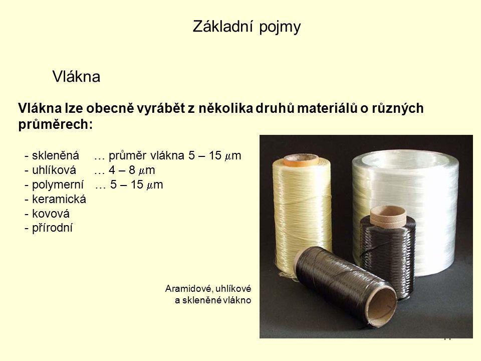 Základní pojmy Vlákna. Vlákna lze obecně vyrábět z několika druhů materiálů o různých průměrech: - skleněná … průměr vlákna 5 – 15 m.