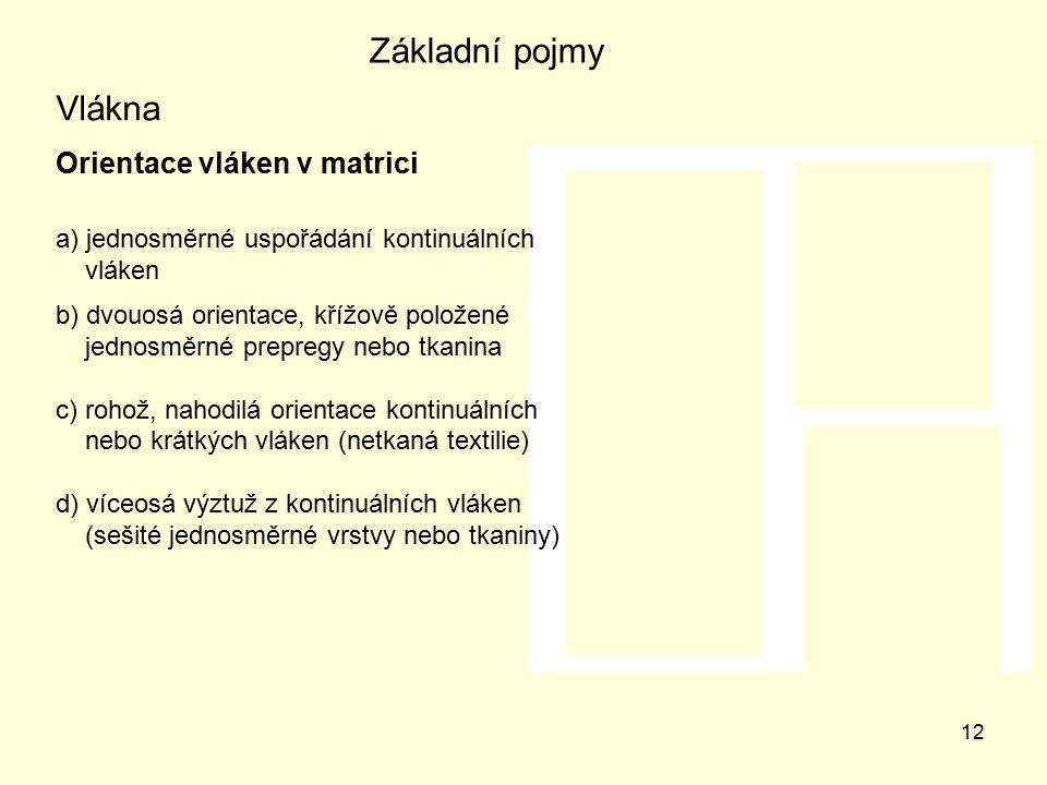 Základní pojmy Vlákna Orientace vláken v matrici