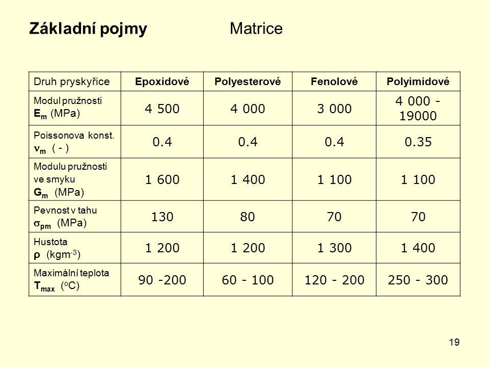Základní pojmy Matrice 4 500 4 000 3 000 4 000 - 19000 0.4 0.35 1 600