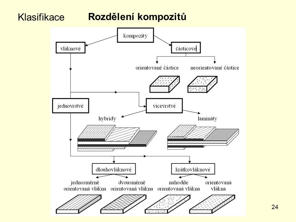Klasifikace Rozdělení kompozitů