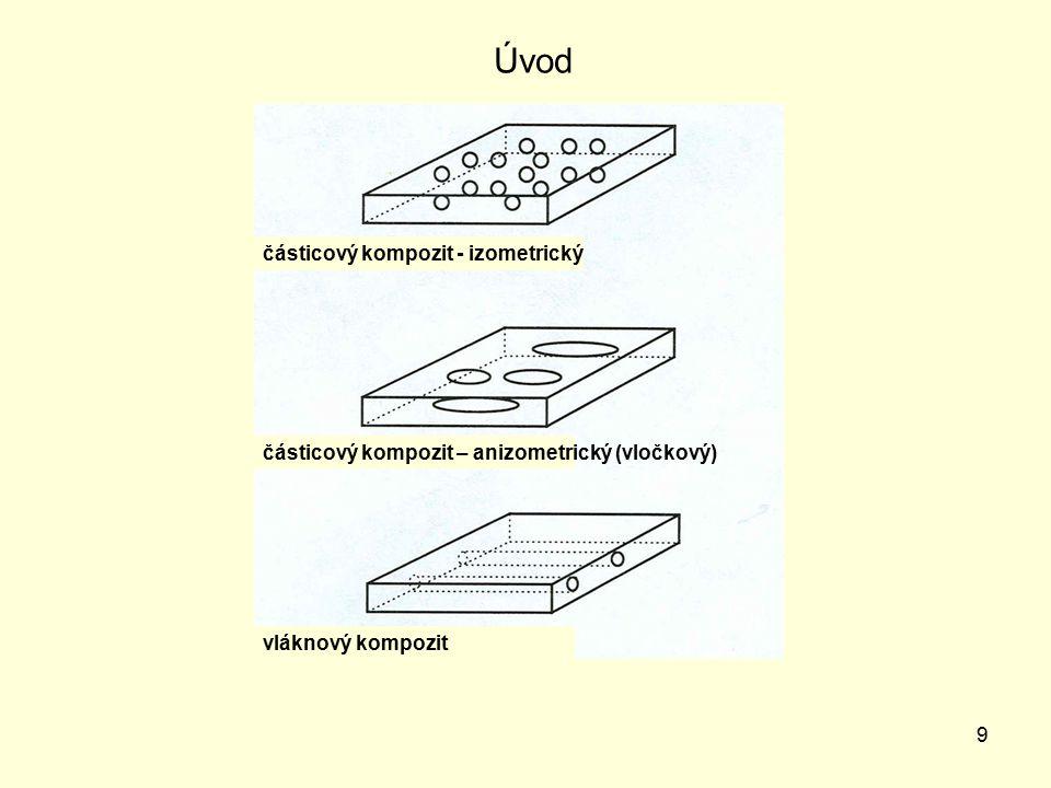 Úvod částicový kompozit - izometrický