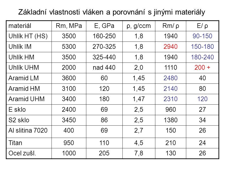 Základní vlastnosti vláken a porovnání s jinými materiály