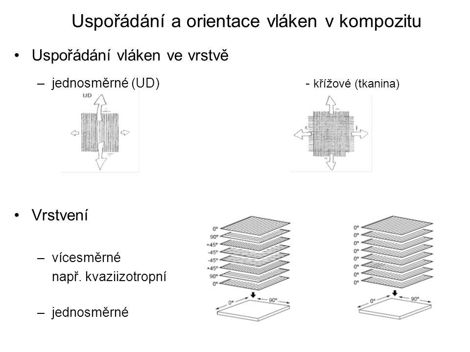 Uspořádání a orientace vláken v kompozitu