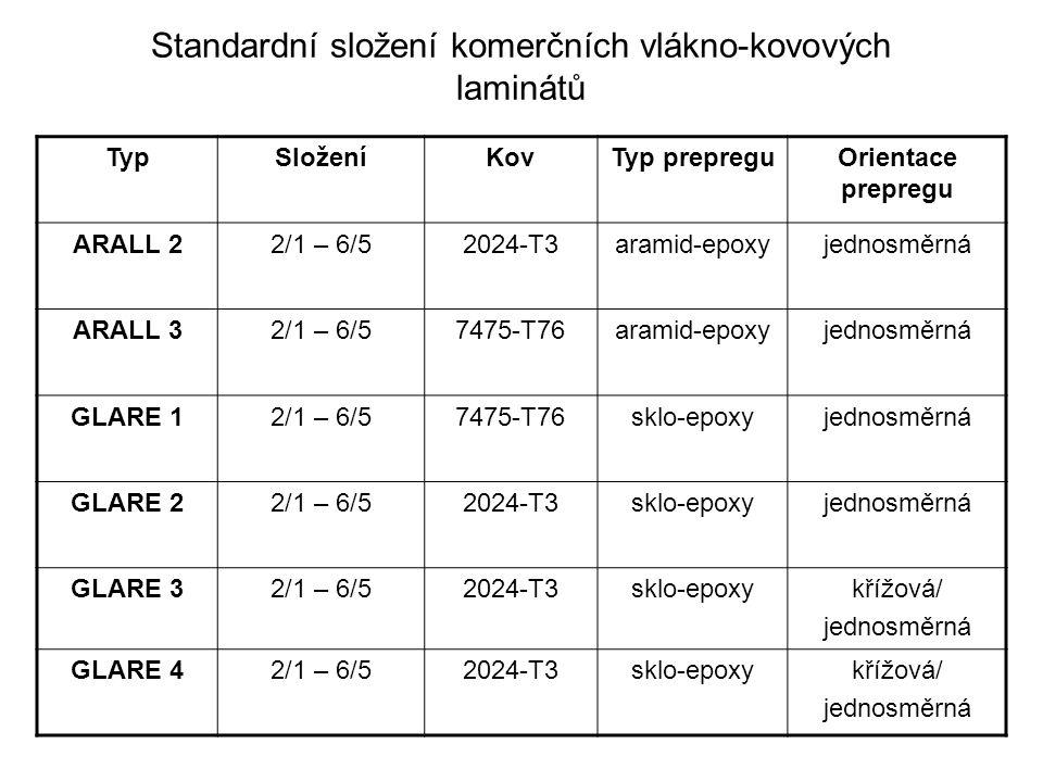 Standardní složení komerčních vlákno-kovových laminátů