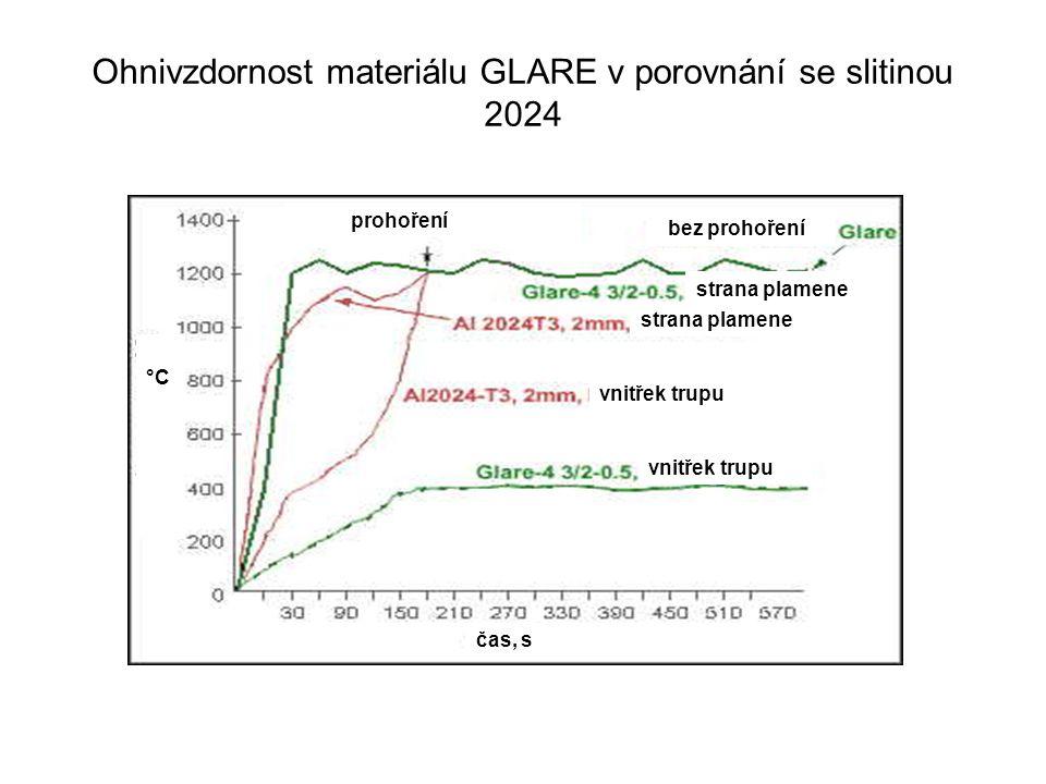 Ohnivzdornost materiálu GLARE v porovnání se slitinou 2024