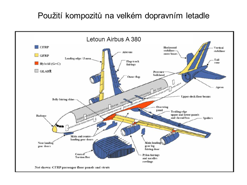 Použití kompozitů na velkém dopravním letadle
