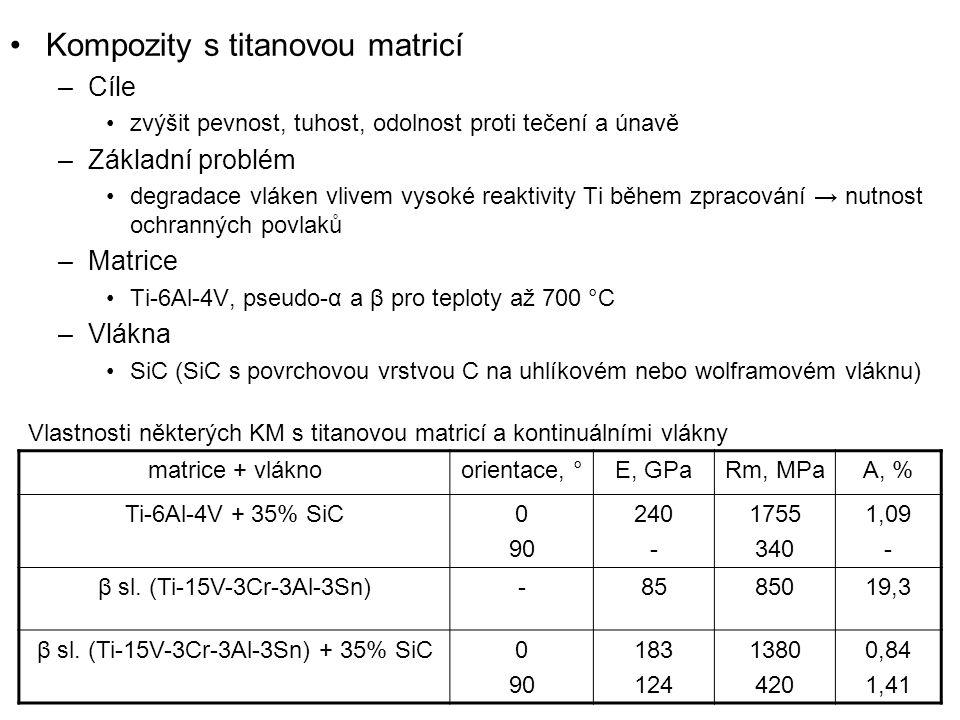 β sl. (Ti-15V-3Cr-3Al-3Sn) + 35% SiC