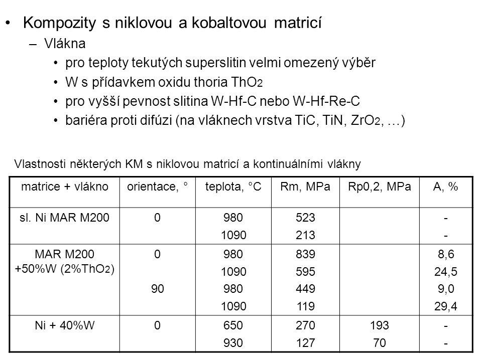 Kompozity s niklovou a kobaltovou matricí