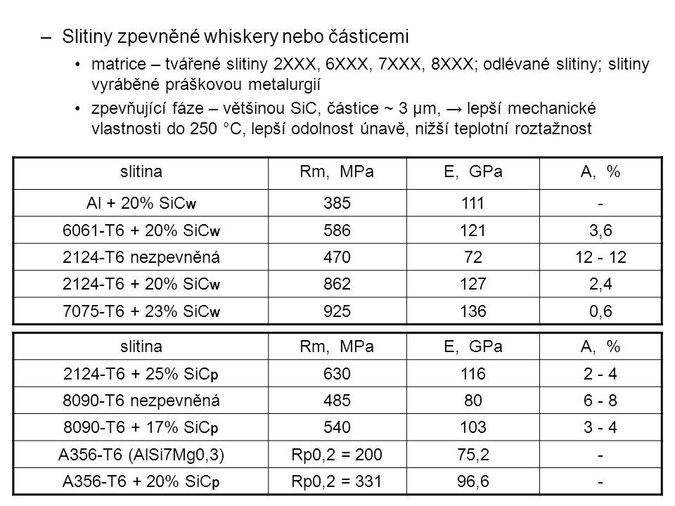 Slitiny zpevněné whiskery nebo částicemi