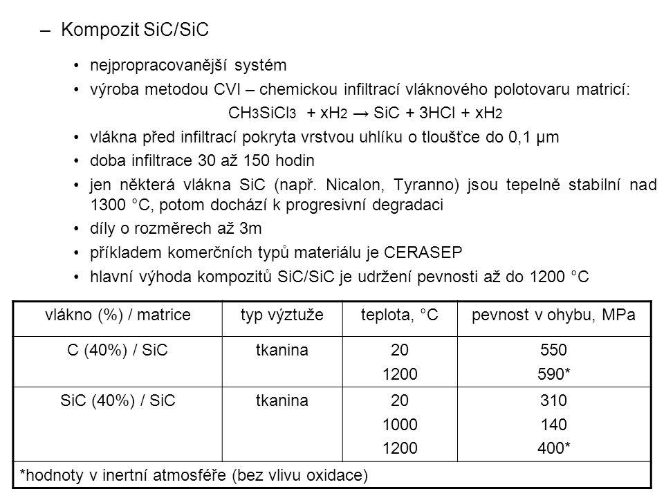 CH3SiCl3 + xH2 → SiC + 3HCl + xH2
