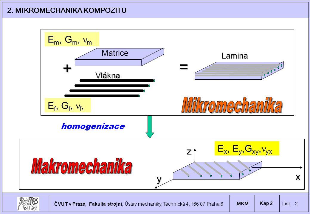 = + Mikromechanika Makromechanika Em, Gm, nm Ef, Gf, nf,