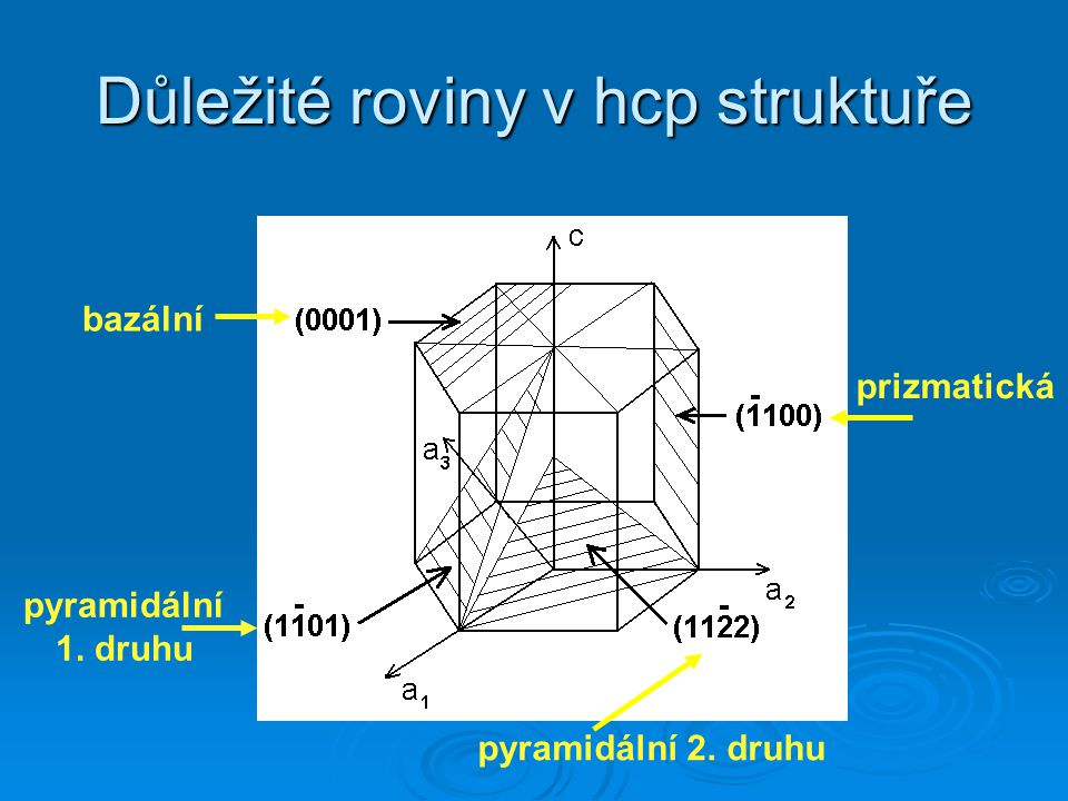 Důležité roviny v hcp struktuře