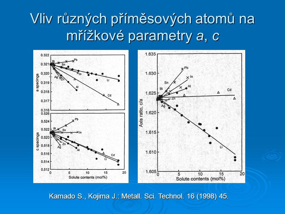 Vliv různých příměsových atomů na mřížkové parametry a, c