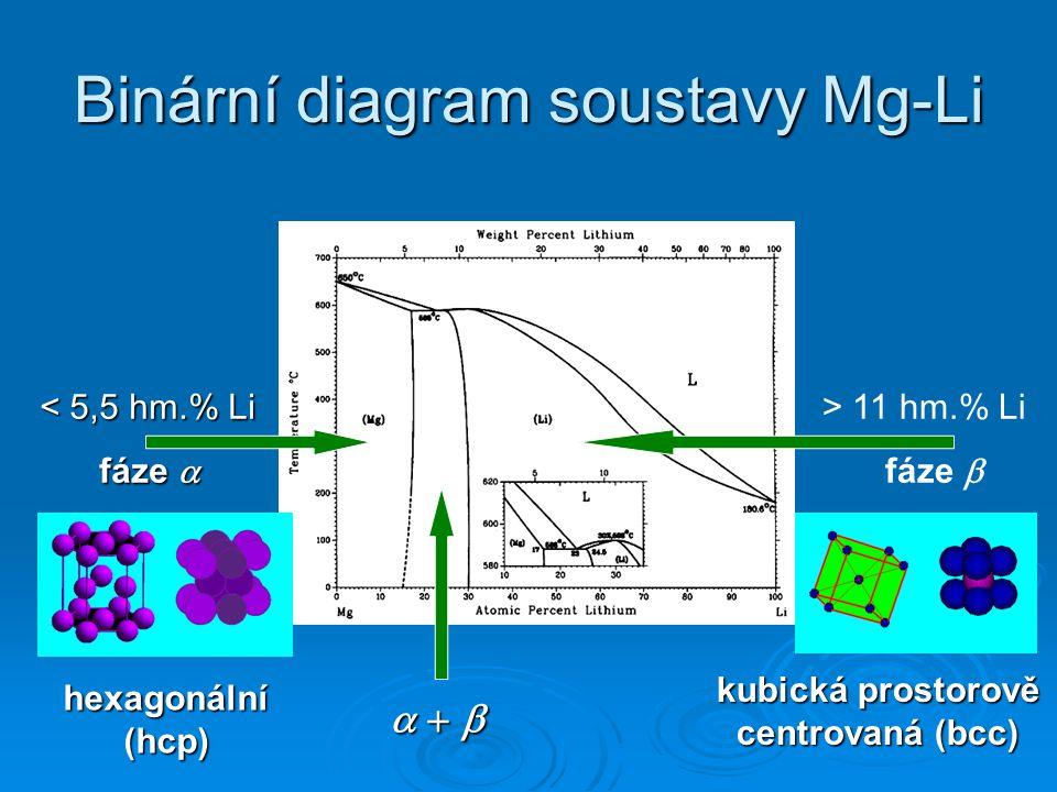 Binární diagram soustavy Mg-Li