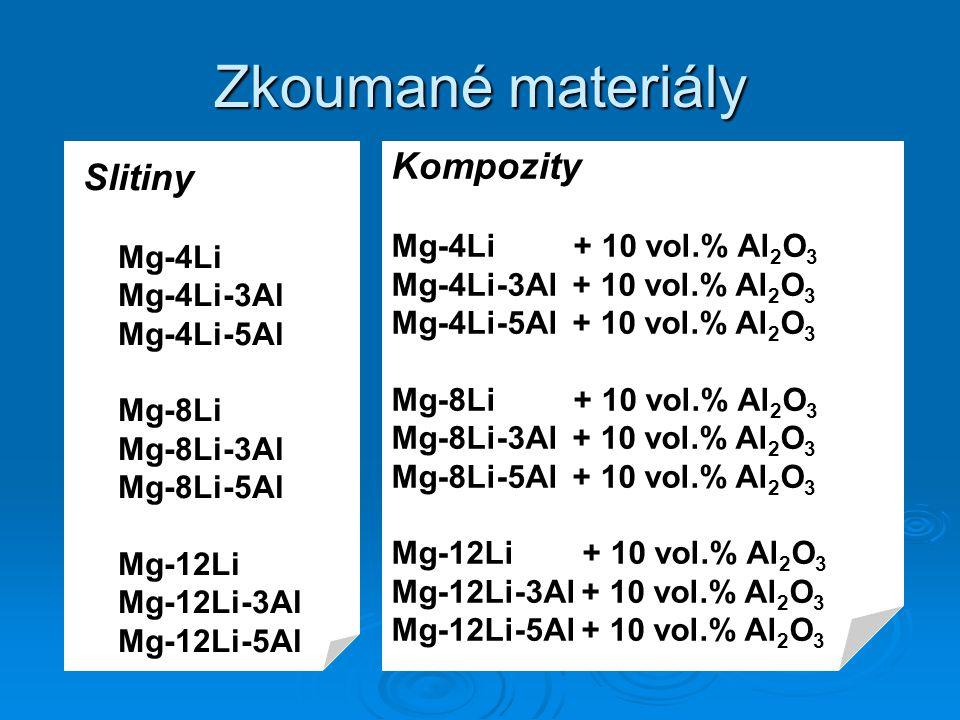 Zkoumané materiály Kompozity Slitiny Mg-4Li + 10 vol.% Al2O3 Mg-4Li