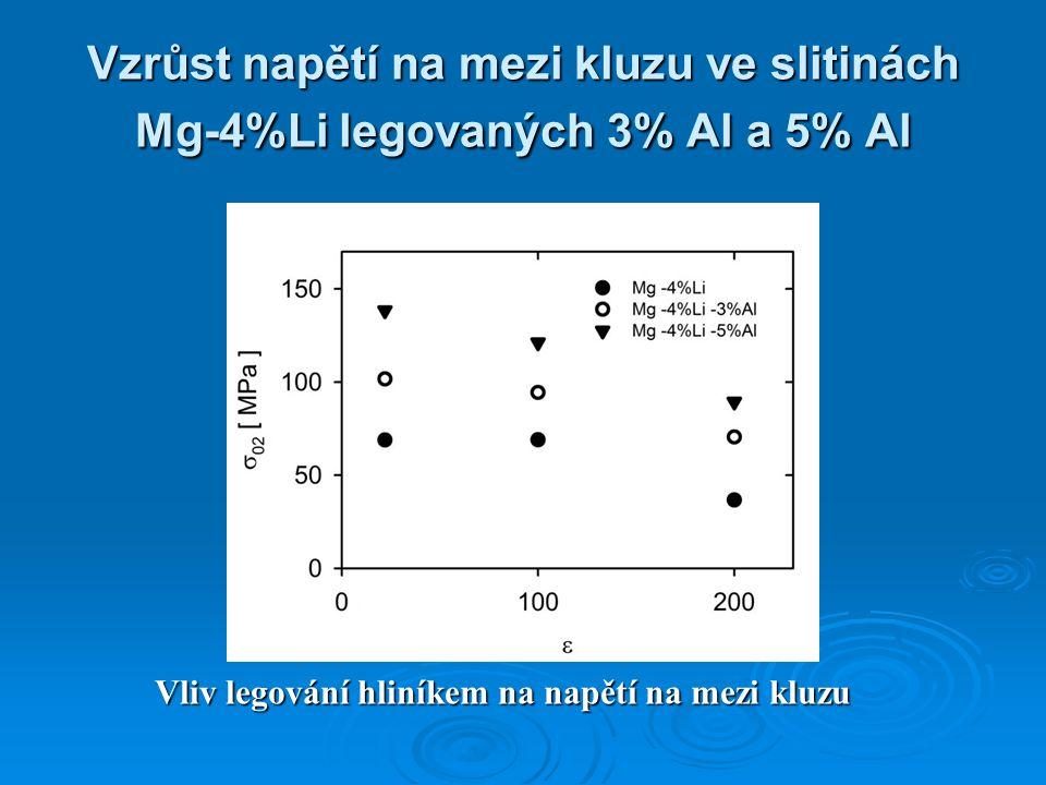 Vzrůst napětí na mezi kluzu ve slitinách Mg-4%Li legovaných 3% Al a 5% Al