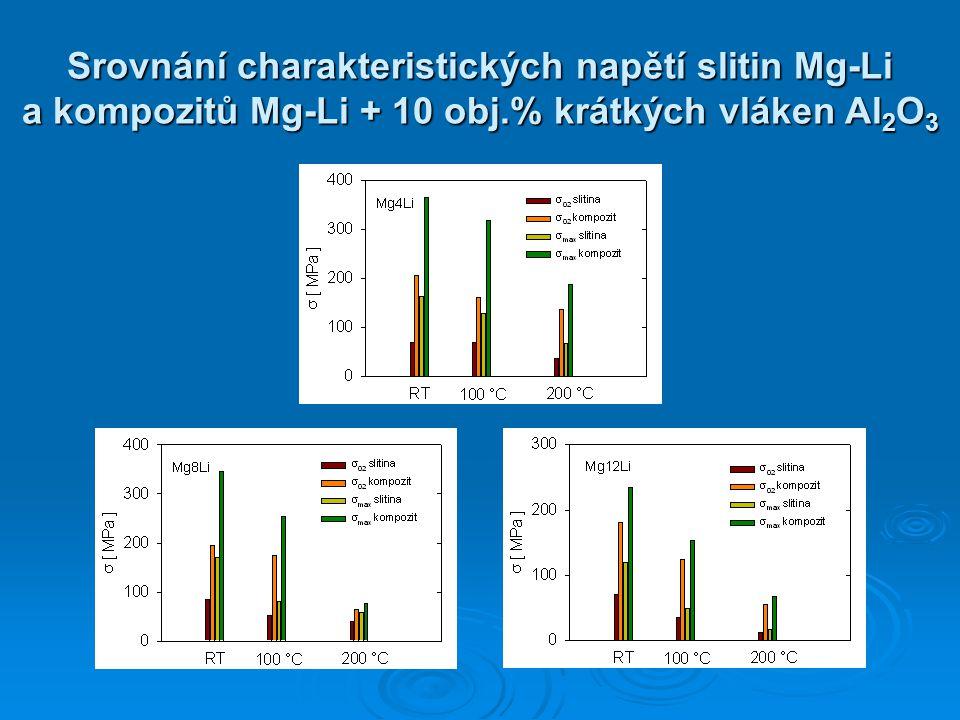 Srovnání charakteristických napětí slitin Mg-Li a kompozitů Mg-Li + 10 obj.% krátkých vláken Al2O3