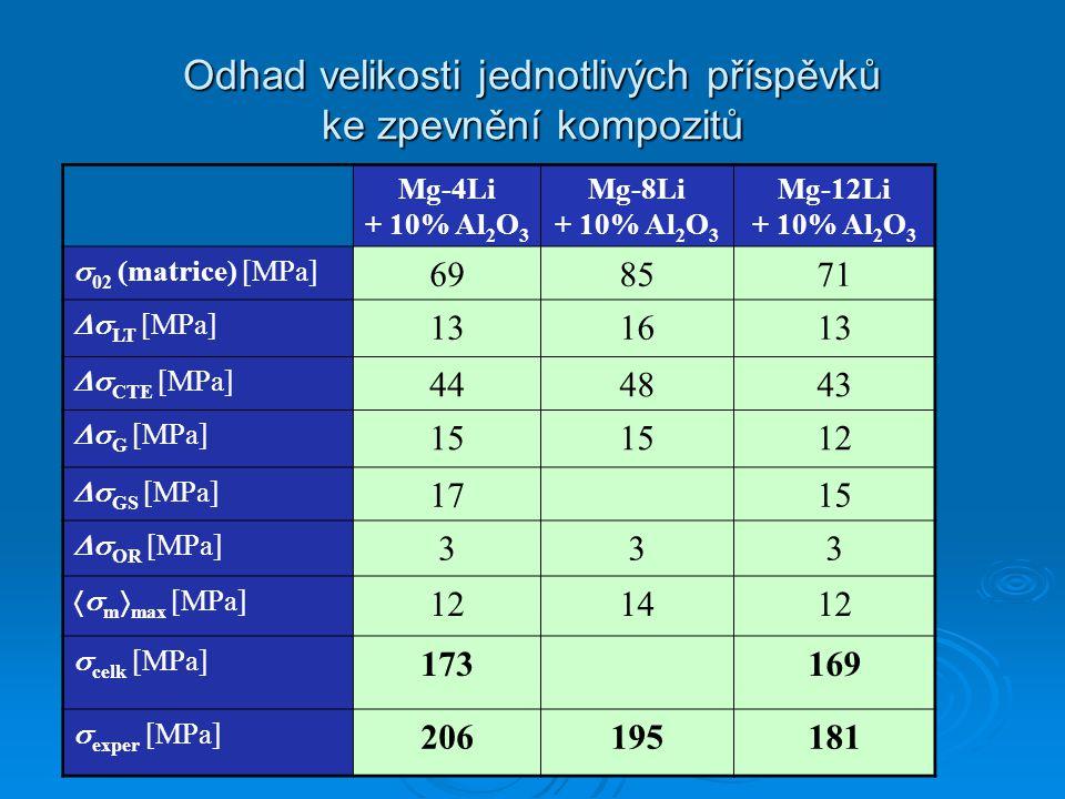 Odhad velikosti jednotlivých příspěvků ke zpevnění kompozitů