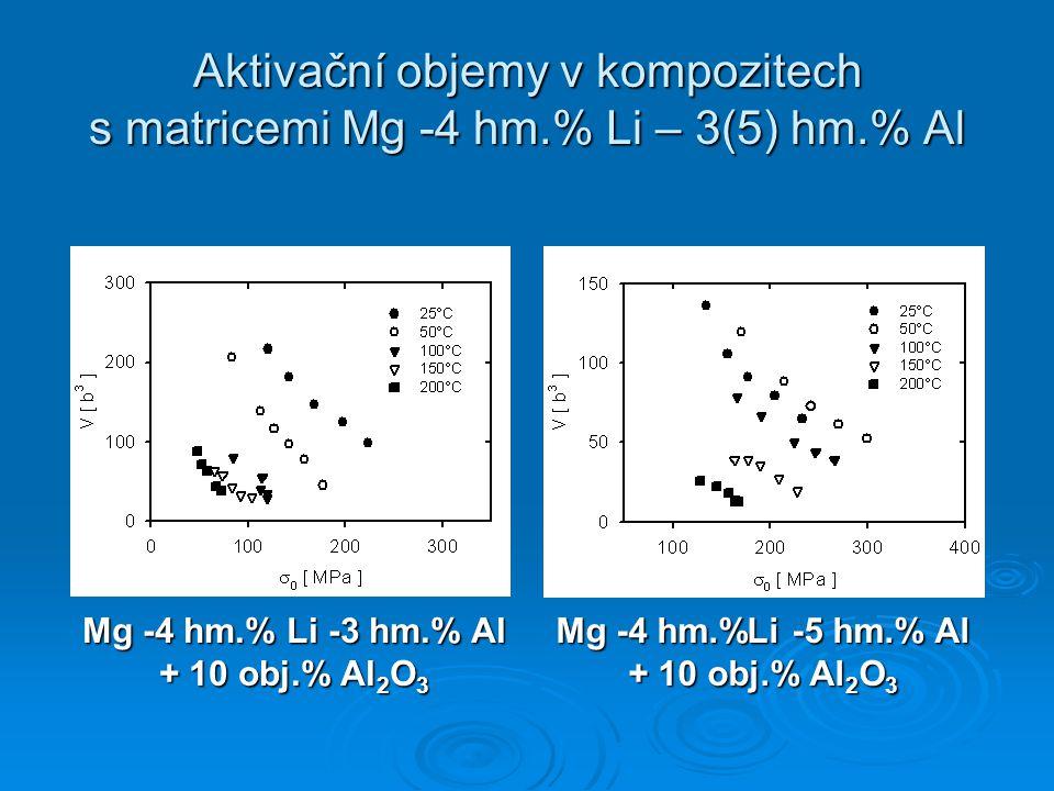 Aktivační objemy v kompozitech s matricemi Mg -4 hm. % Li – 3(5) hm