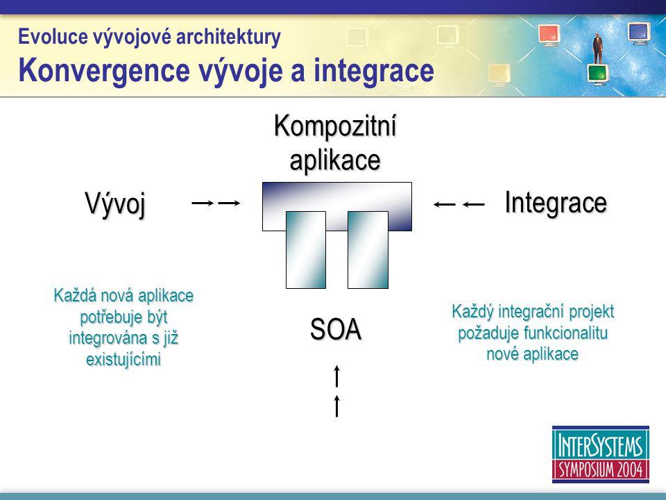 Evoluce vývojové architektury Konvergence vývoje a integrace