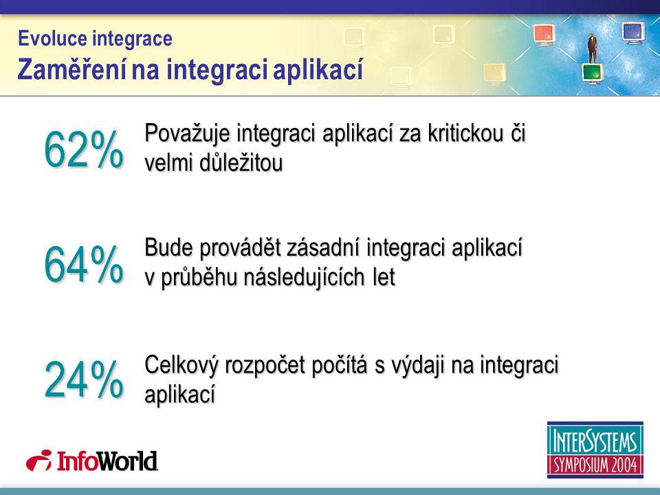 Evoluce integrace Zaměření na integraci aplikací