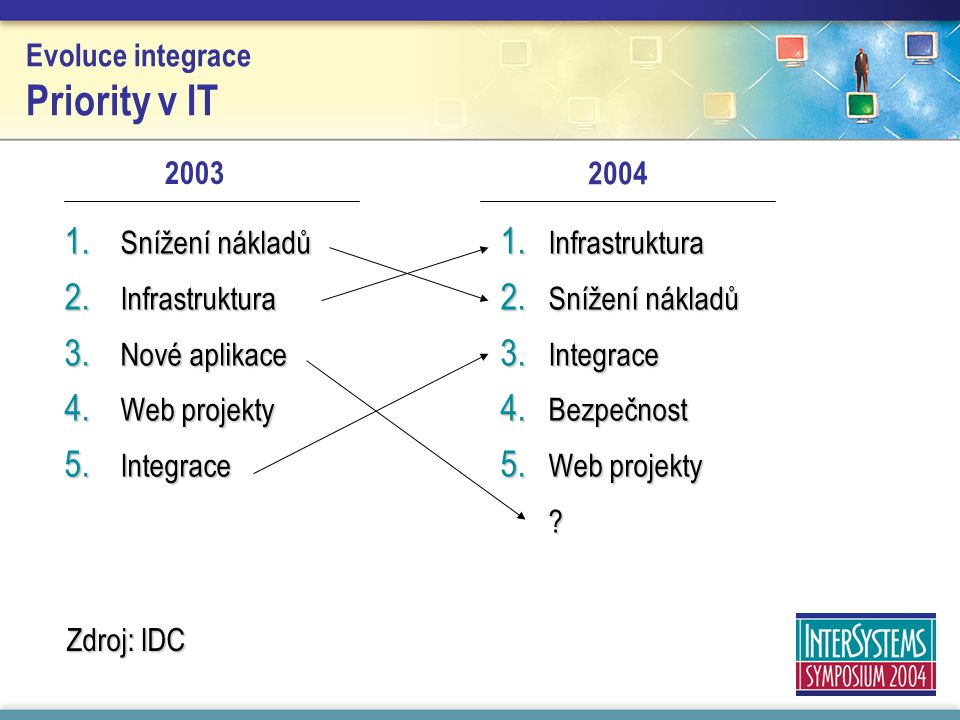 Evoluce integrace Priority v IT