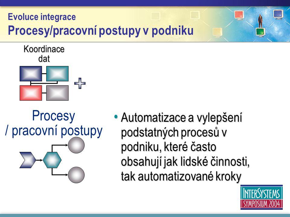 Evoluce integrace Procesy/pracovní postupy v podniku