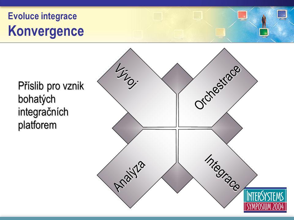 Evoluce integrace Konvergence