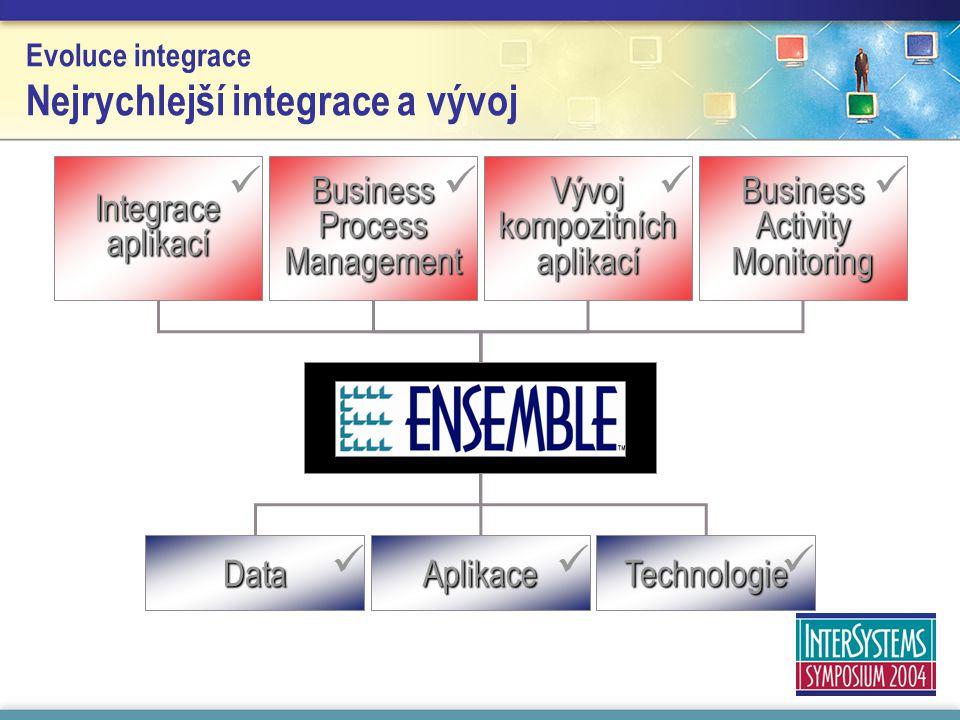 Evoluce integrace Nejrychlejší integrace a vývoj