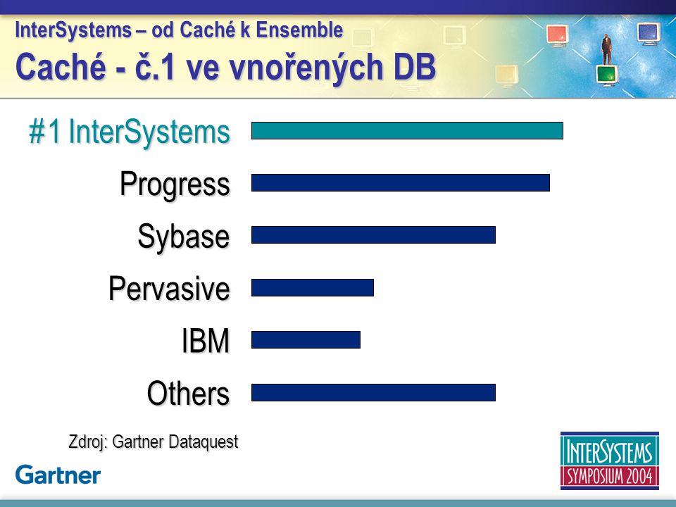 InterSystems – od Caché k Ensemble Caché - č.1 ve vnořených DB
