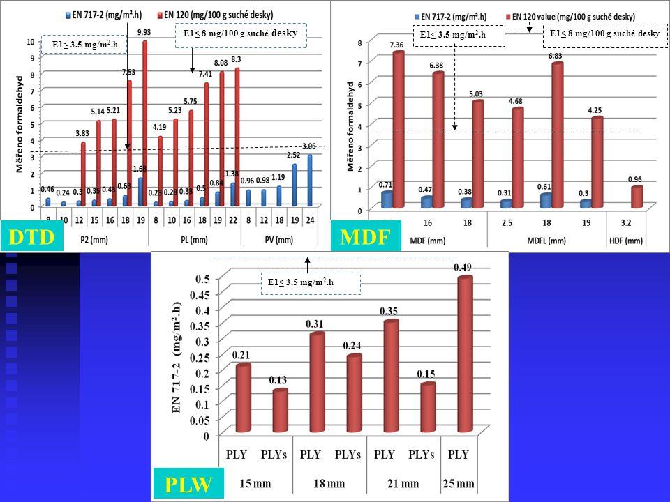 DTD MDF PLW E1≤ 8 mg/100 g suché desky E1≤ 3.5 mg/m2.h