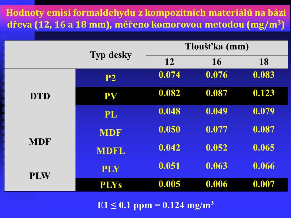 Hodnoty emisí formaldehydu z kompozitních materiálů na bázi dřeva (12, 16 a 18 mm), měřeno komorovou metodou (mg/m3)