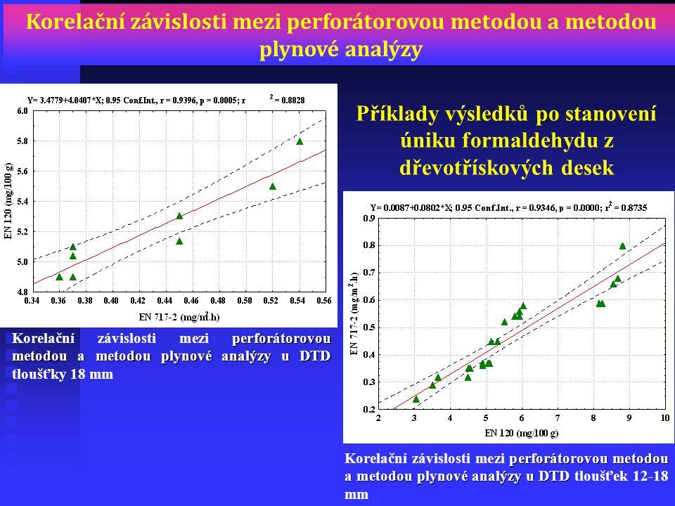 Korelační závislosti mezi perforátorovou metodou a metodou plynové analýzy