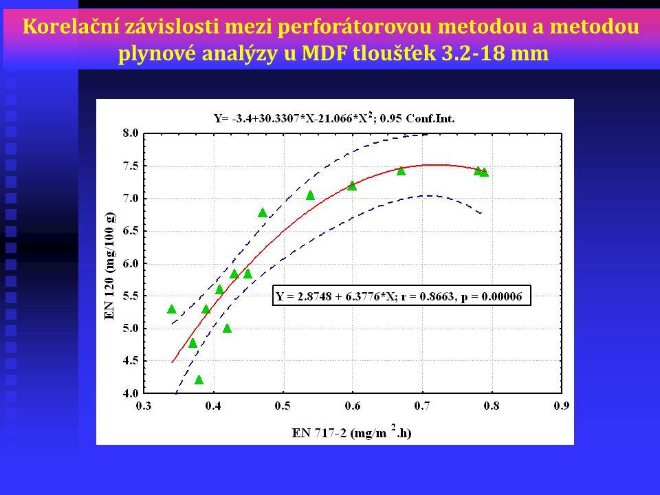 Korelační závislosti mezi perforátorovou metodou a metodou plynové analýzy u MDF tloušťek 3.2-18 mm