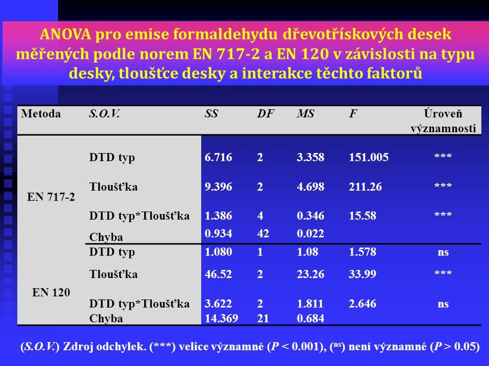 ANOVA pro emise formaldehydu dřevotřískových desek měřených podle norem EN 717-2 a EN 120 v závislosti na typu desky, tloušťce desky a interakce těchto faktorů
