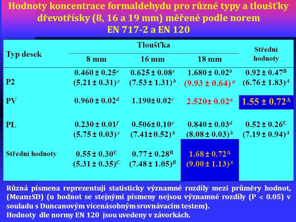 Hodnoty koncentrace formaldehydu pro různé typy a tloušťky dřevotřísky (8, 16 a 19 mm) měřené podle norem EN 717-2 a EN 120