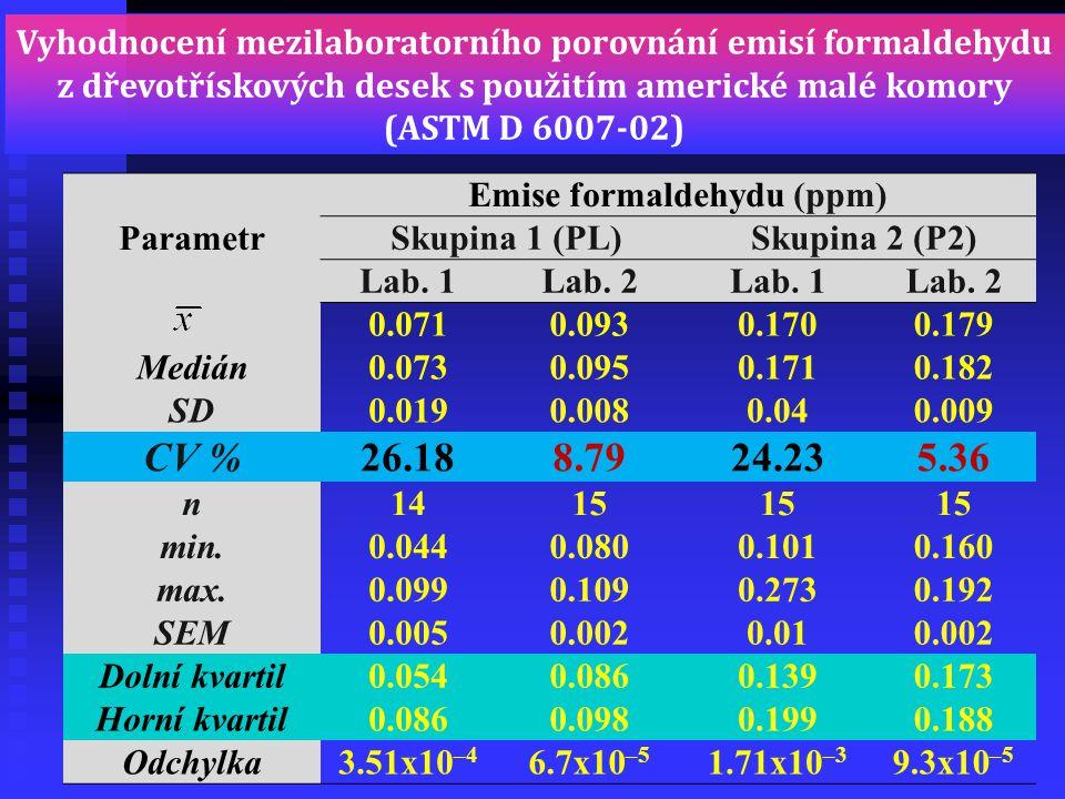 Emise formaldehydu (ppm)