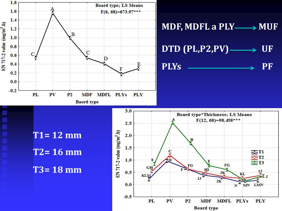 MDF, MDFL a PLY MUF DTD (PL,P2,PV) UF PLYs PF T1= 12 mm T2= 16 mm