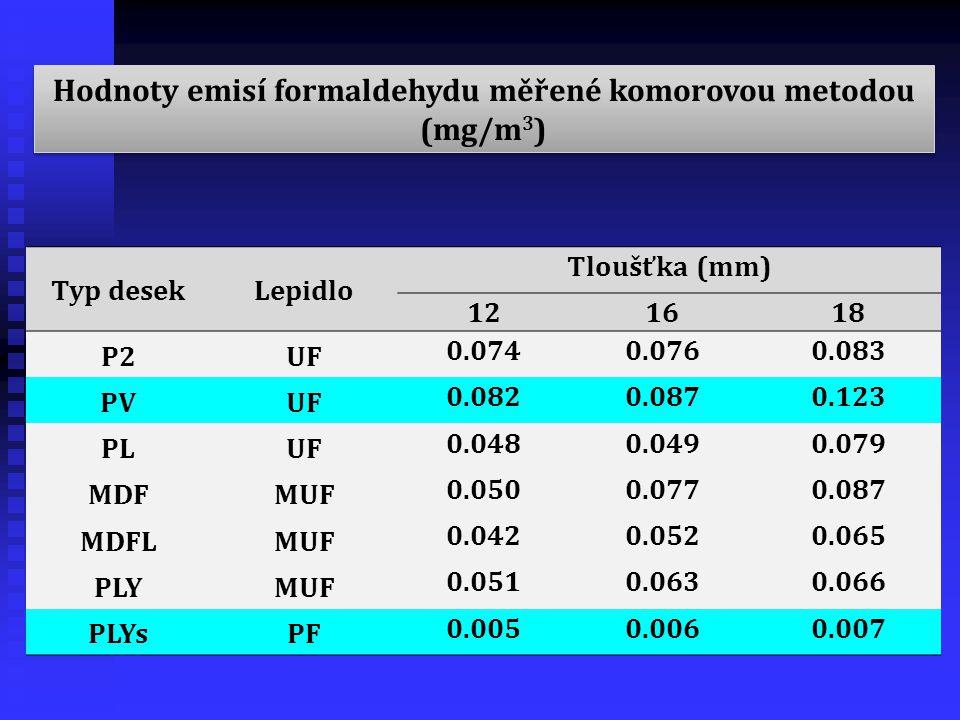 Hodnoty emisí formaldehydu měřené komorovou metodou (mg/m3)