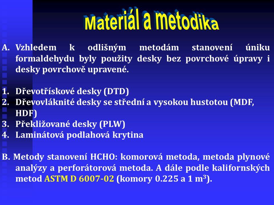 Materiál a metodika Vzhledem k odlišným metodám stanovení úniku formaldehydu byly použity desky bez povrchové úpravy i desky povrchově upravené.