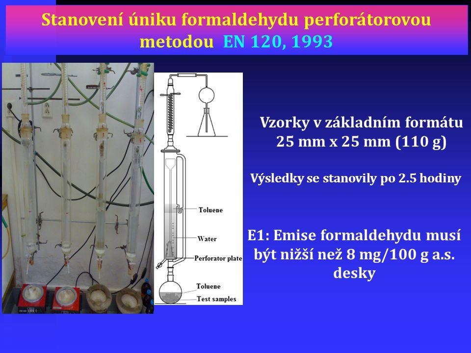 Stanovení úniku formaldehydu perforátorovou metodou EN 120, 1993