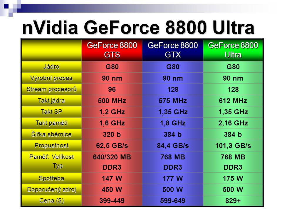 nVidia GeForce 8800 Ultra GeForce 8800 GTS GeForce 8800 GTX