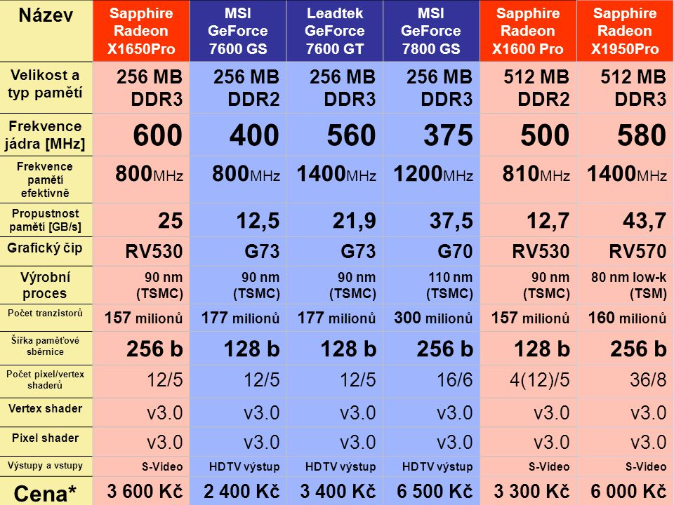 Název Sapphire Radeon X1650Pro. MSI GeForce 7600 GS. Leadtek GeForce 7600 GT. MSI GeForce 7800 GS.