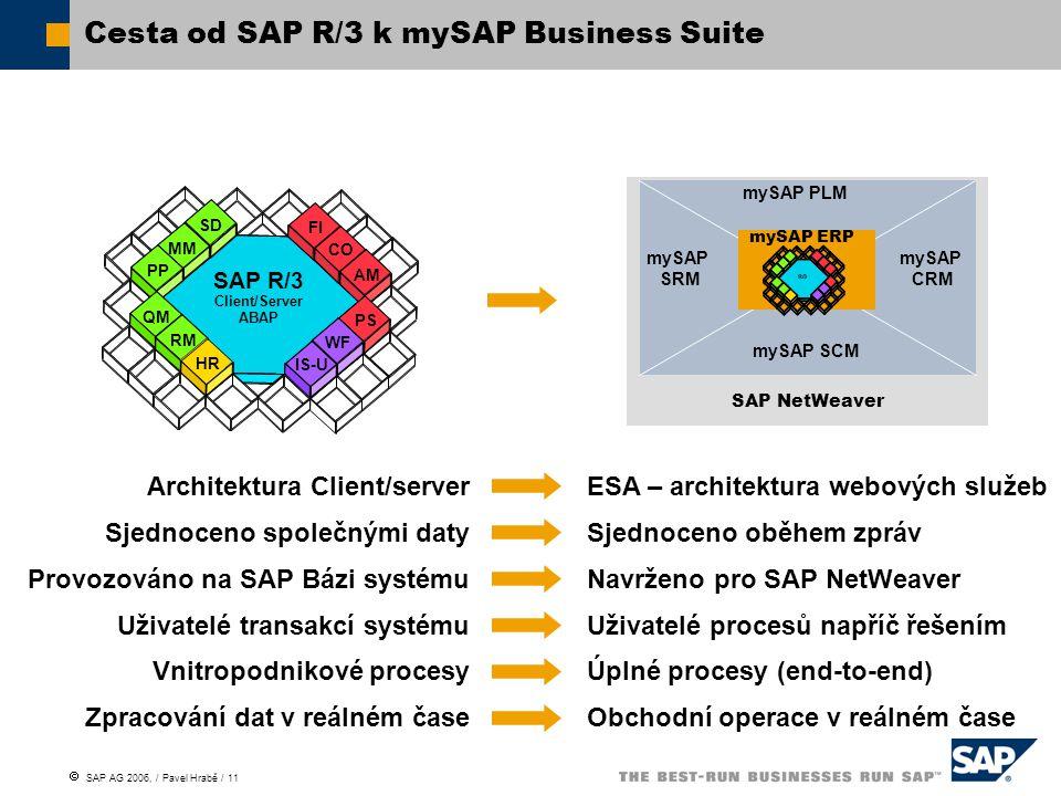 Cesta od SAP R/3 k mySAP Business Suite