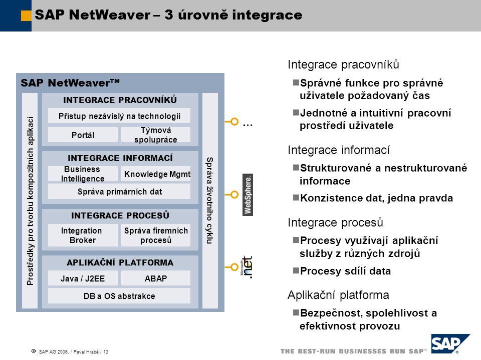 SAP NetWeaver – 3 úrovně integrace