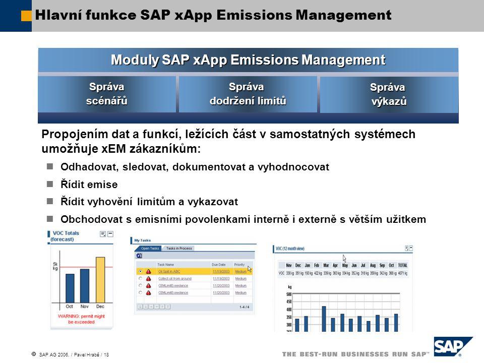 Hlavní funkce SAP xApp Emissions Management